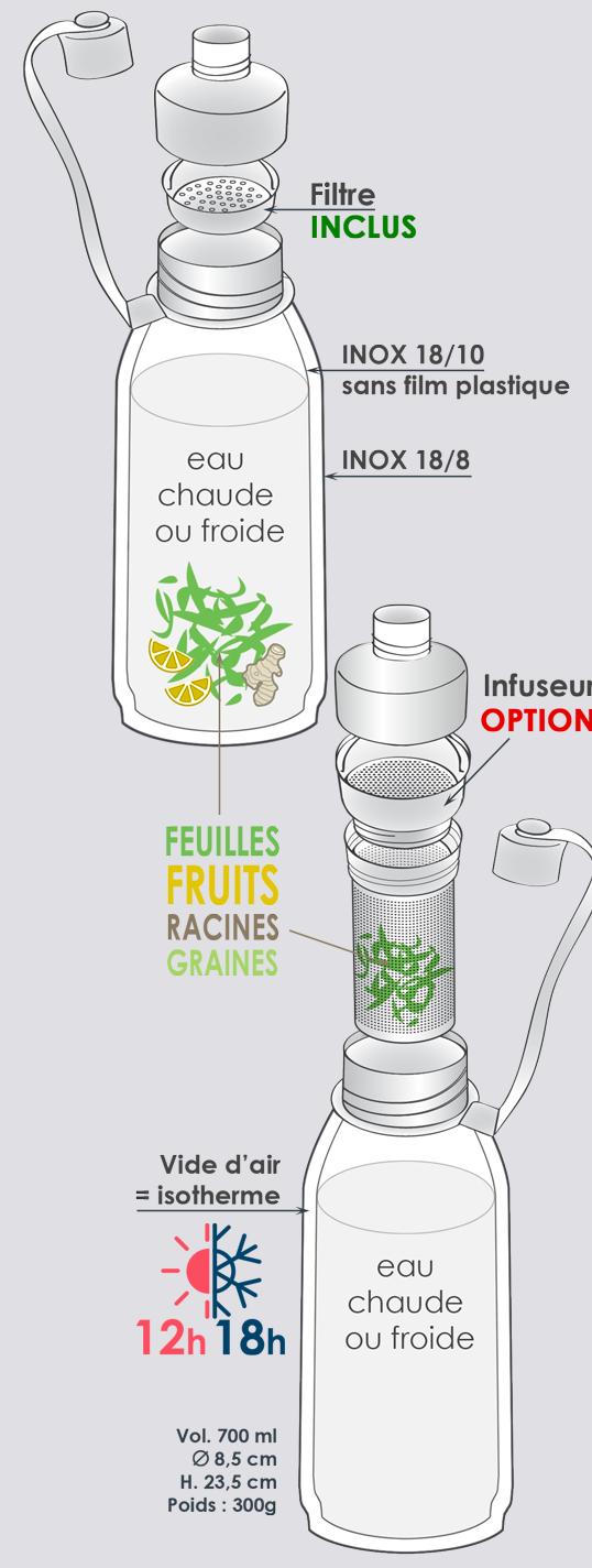 Caractéristiques bouteille à infusion - Mes courses en vrac